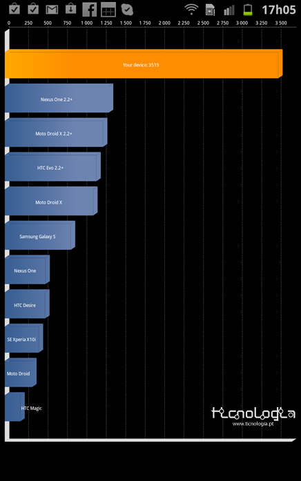 Samsung_Galaxy_NOTE-benchmarks