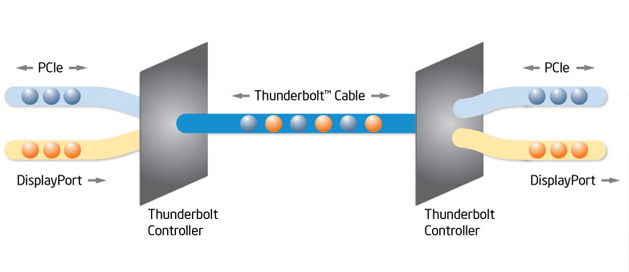 Apple-thunderbolt-esquema